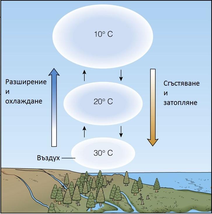 Адиабатно охлаждане, адиабатен охладител, адиабатни охладители